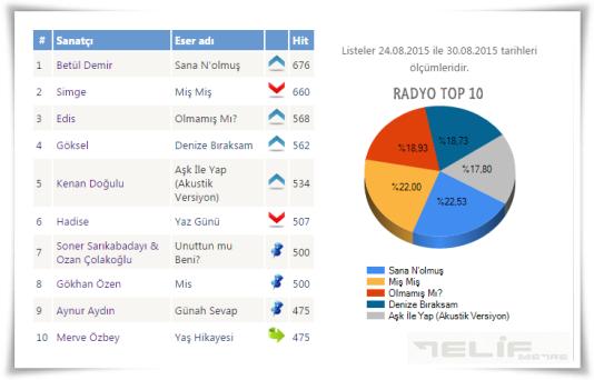 RADYO TOP10