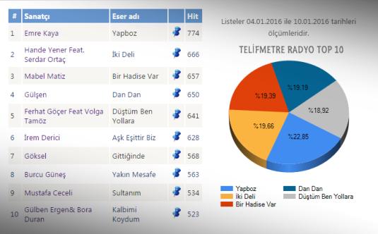 RADİO_TOP10